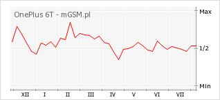Wykres zmian popularności telefonu OnePlus 6T