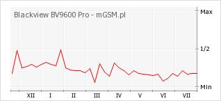 Wykres zmian popularności telefonu Blackview BV9600 Pro
