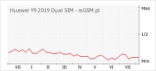 Wykres zmian popularności telefonu Huawei Y9 2019 Dual SIM