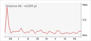 Wykres zmian popularności telefonu Hisense A6