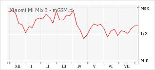 Wykres zmian popularności telefonu Xiaomi Mi Mix 3