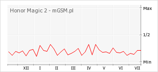 Wykres zmian popularności telefonu Honor Magic 2