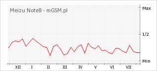 Wykres zmian popularności telefonu Meizu Note8