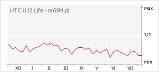 Wykres zmian popularności telefonu HTC U12 Life