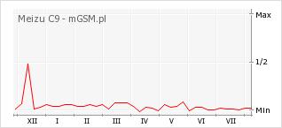 Wykres zmian popularności telefonu Meizu C9