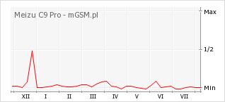 Wykres zmian popularności telefonu Meizu C9 Pro