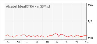 Wykres zmian popularności telefonu Alcatel IdealXTRA