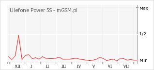 Wykres zmian popularności telefonu Ulefone Power 5S