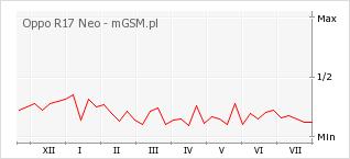 Wykres zmian popularności telefonu Oppo R17 Neo