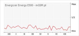 Wykres zmian popularności telefonu Energizer Energy E500