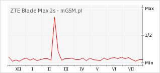Wykres zmian popularności telefonu ZTE Blade Max 2s