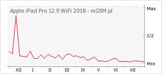 Wykres zmian popularności telefonu Apple iPad Pro 12.9 WiFi 2018
