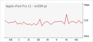 Wykres zmian popularności telefonu Apple iPad Pro 11