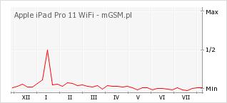 Wykres zmian popularności telefonu Apple iPad Pro 11 WiFi