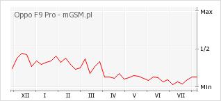 Wykres zmian popularności telefonu Oppo F9 Pro