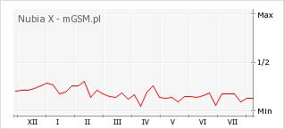 Wykres zmian popularności telefonu Nubia X