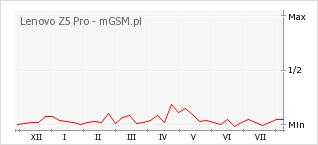 Wykres zmian popularności telefonu Lenovo Z5 Pro