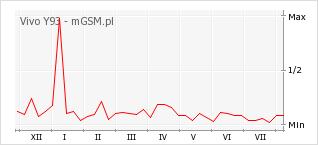 Wykres zmian popularności telefonu Vivo Y93