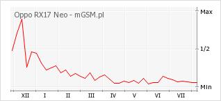 Wykres zmian popularności telefonu Oppo RX17 Neo