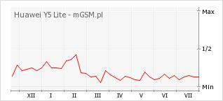 Wykres zmian popularności telefonu Huawei Y5 Lite