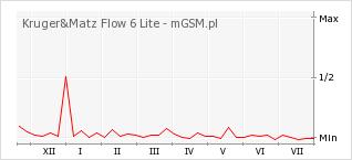 Wykres zmian popularności telefonu Kruger&Matz Flow 6 Lite