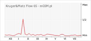 Wykres zmian popularności telefonu Kruger&Matz Flow 6S