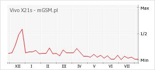 Wykres zmian popularności telefonu Vivo X21s