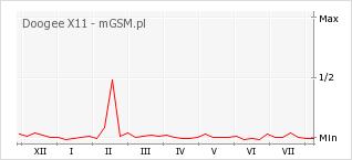 Wykres zmian popularności telefonu Doogee X11