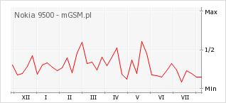 Wykres zmian popularności telefonu Nokia 9500