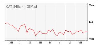 Wykres zmian popularności telefonu CAT S48c