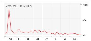 Wykres zmian popularności telefonu Vivo Y95