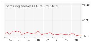 Wykres zmian popularności telefonu Samsung Galaxy J3 Aura
