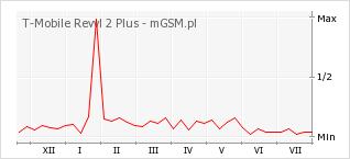 Wykres zmian popularności telefonu T-Mobile Revvl 2 Plus