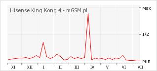 Wykres zmian popularności telefonu Hisense King Kong 4