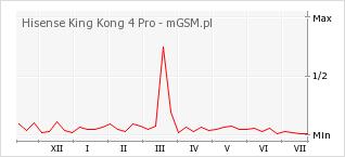 Wykres zmian popularności telefonu Hisense King Kong 4 Pro