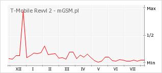 Wykres zmian popularności telefonu T-Mobile Revvl 2