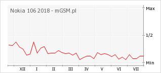 Wykres zmian popularności telefonu Nokia 106 2018