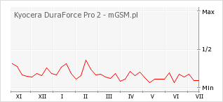 Wykres zmian popularności telefonu Kyocera DuraForce Pro 2