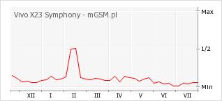 Wykres zmian popularności telefonu Vivo X23 Symphony