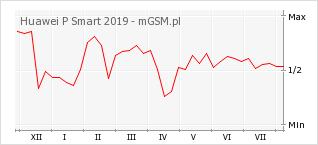 Wykres zmian popularności telefonu Huawei P Smart 2019