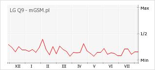Wykres zmian popularności telefonu LG Q9