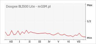 Wykres zmian popularności telefonu Doogee BL5500 Lite