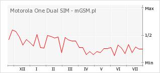 Wykres zmian popularności telefonu Motorola One Dual SIM