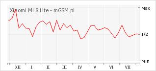 Wykres zmian popularności telefonu Xiaomi Mi 8 Lite