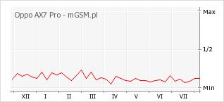 Wykres zmian popularności telefonu Oppo AX7 Pro