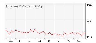 Wykres zmian popularności telefonu Huawei Y Max