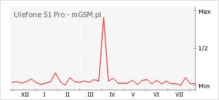 Wykres zmian popularności telefonu Ulefone S1 Pro