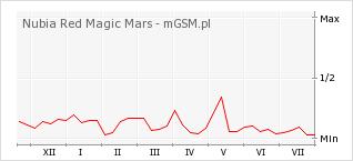 Wykres zmian popularności telefonu Nubia Red Magic Mars