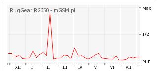 Wykres zmian popularności telefonu RugGear RG650