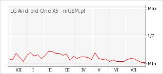 Wykres zmian popularności telefonu LG Android One X5